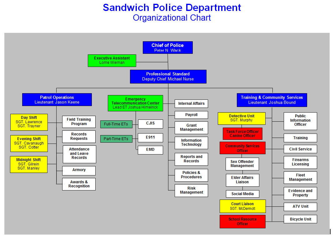 seven elements of police organizational structure The intra-police-department failures we have seen in ferguson, baltimore and elsewhere are the same: unacceptable police performance, endemic for years, was acceptable to those in management.